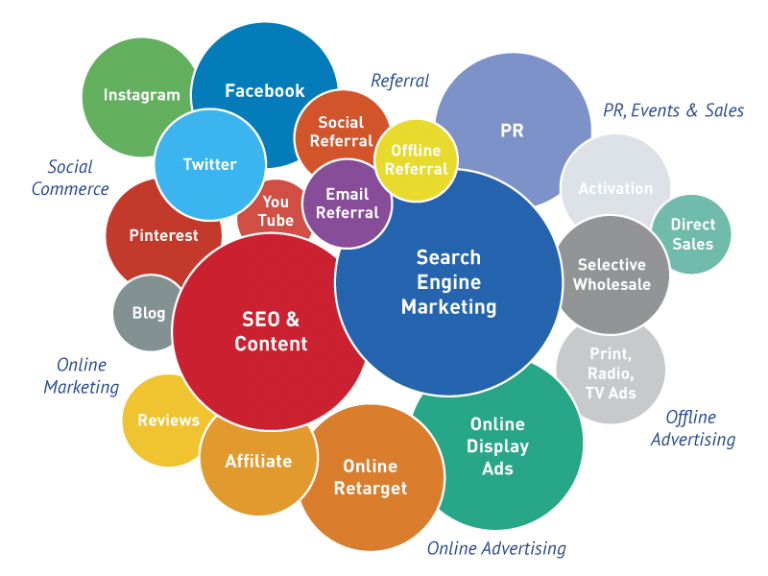 Digital media chart
